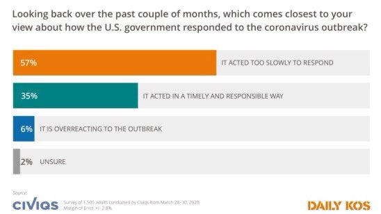 Today's survey shows that 57% of Americans believe Trump and his administration didn't take the coronavirus threat seriously enough when it first began spreading.