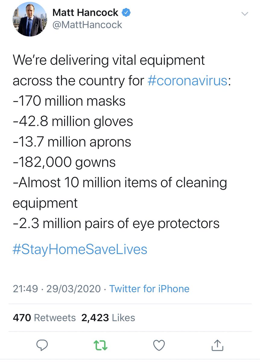 "*** NEW: Government has now dropped repeated claim it has delivered ""170 million masks"", eg Health Sec deleted this tweet from Sunday as number was not correct... Corrected numbers coming - but seems to be reference to all items of PPE, not masks alone, eg includes 43m gloves"