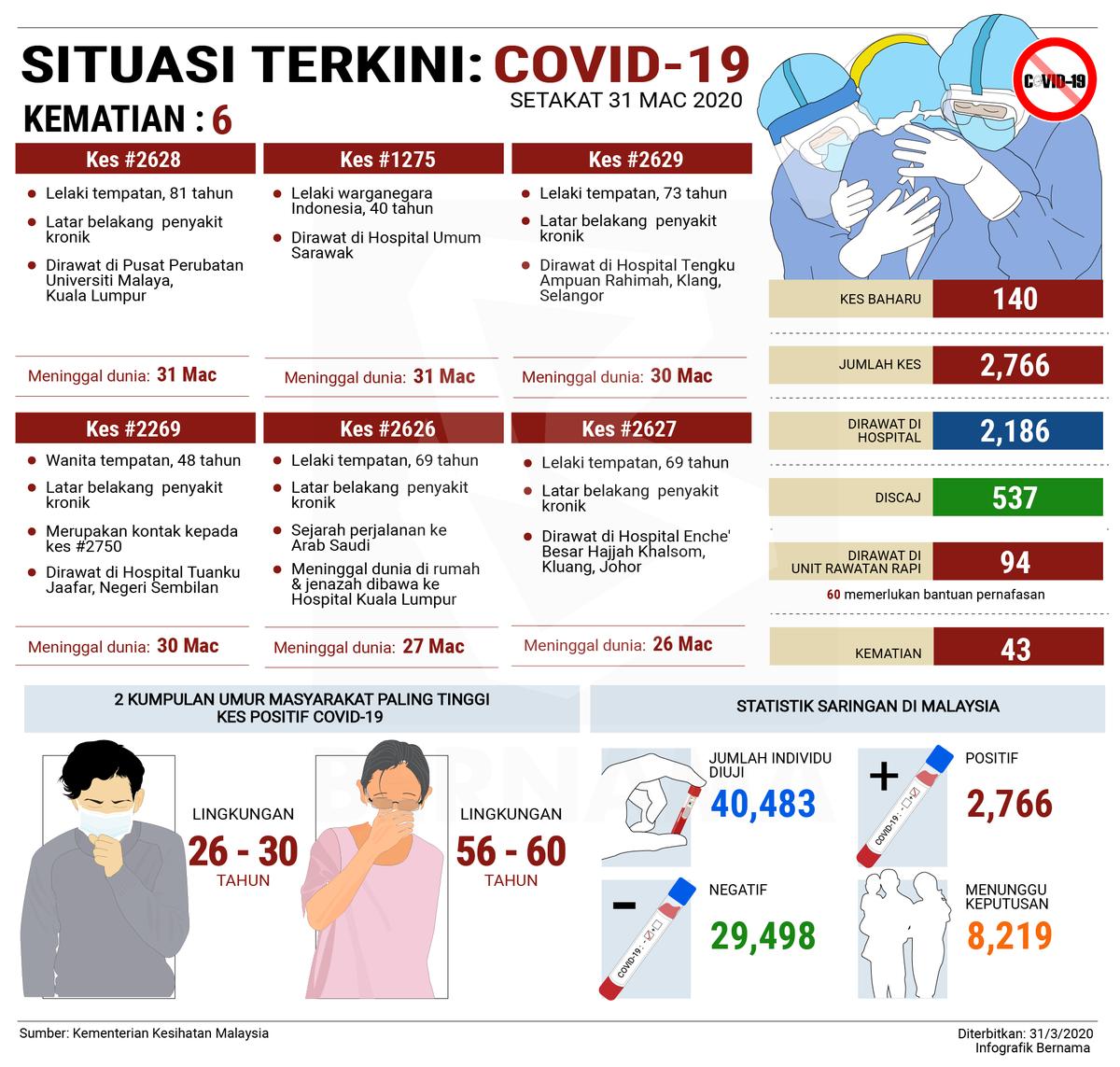 [Infografik] Situasi terkini #COVIDー19 (31 Mac)  [Infographics] #COVIDー19 situation update (March 31)  #COVID19Malaysia  #PerintahKawalanPergerakan #DudukRumah  #StayHomeStaySafe