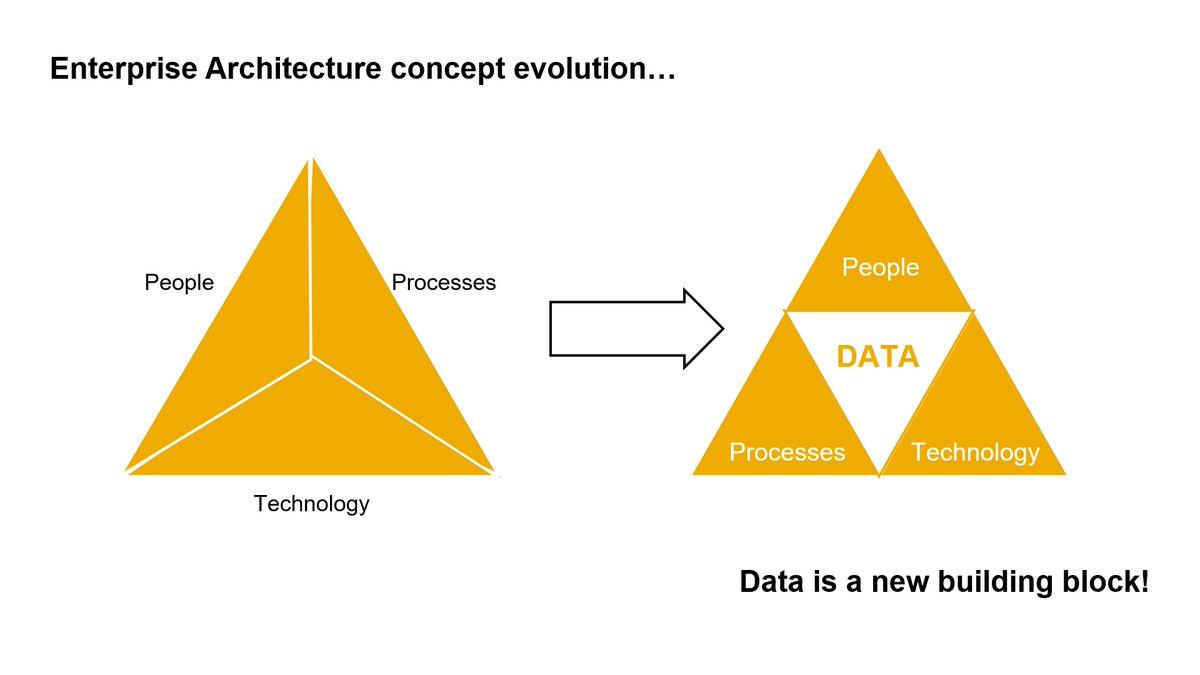 "#OpenSAP course ""Enterprise Architecture in the Era of the Intelligent Enterprise"" starts today. Great ideas since unit 01! #SAP #enterprisearchitecture #data #intelligententerprise pic.twitter.com/aQ28IJ4BwQ"