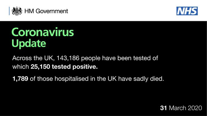 CORONAVIRUS UPDATE  UPDATE on coronavirus (#COVID19) testing in the UK:  As of 9am 31 March, a total of 143,186 people have been tested of which 25,150 tested positive.  As of 5pm on 30 March, of those hospitalised in the UK, 1,789 have sadly died.  31st March 2020