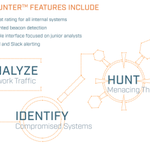 Image for the Tweet beginning: AI-Hunter™ continuously hunts your network