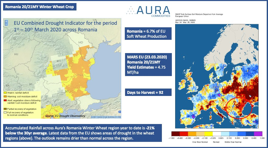 WHEAT - ROMANIA: Drier than normal conditions.  (Analysis by @AuraCommodities)