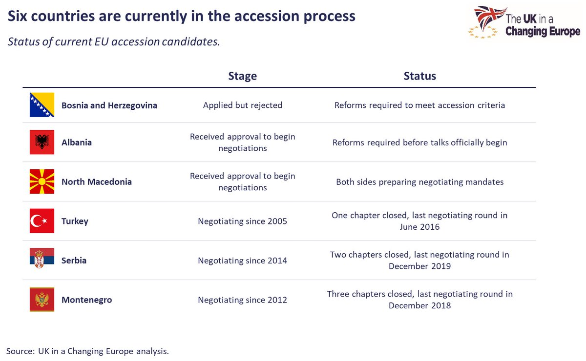 The EU recently approved opening membership negotiations with #Albania 🇦🇱 and #NorthMacedonia 🇲🇰. Check out our explainer with all you need to know about the accession process ⬇️ ukandeu.ac.uk/explainers/how…