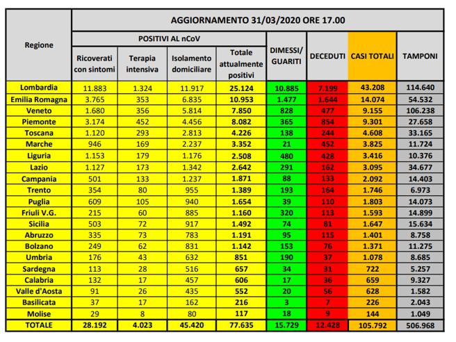 Coronavirus in Italia, 105.792 casi positivi e 12.428 morti. Il bollettino del 31 marzo http://csera.it/756fa47eEQ