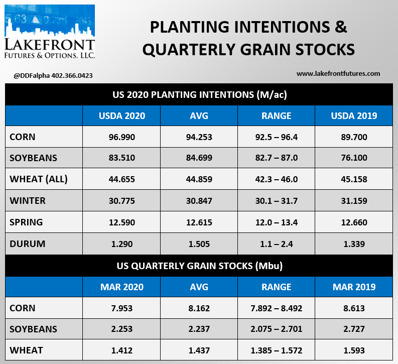 2020 Planting Intentions & Quarterly Stocks:  #corn #soybeans #wheat #plant20
