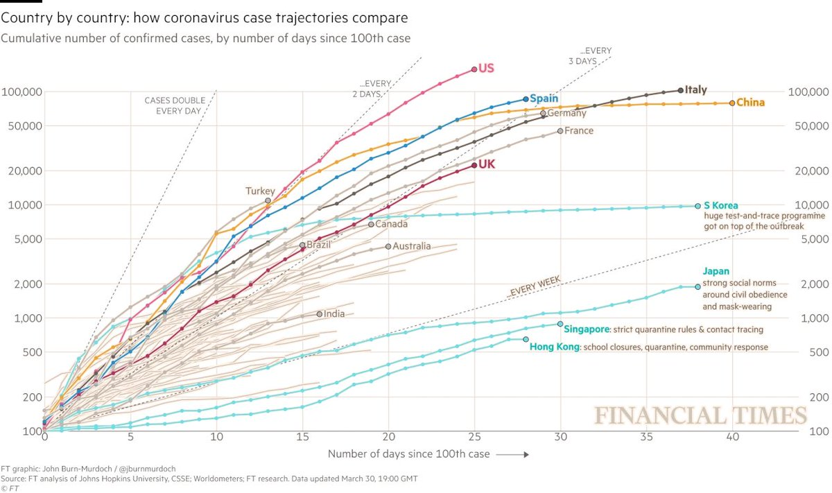 US trajectory is worst in the world. From the FT - @jburnmurdoch