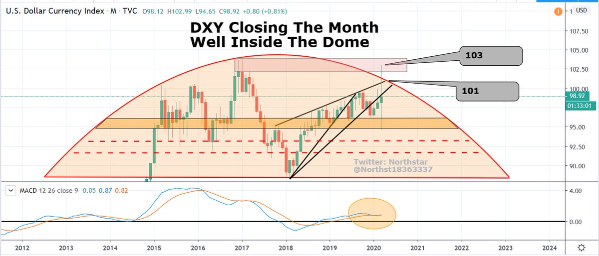 US Dollar is closing the month back inside my 'dome'. This chart lives on to fight another day #gold #silver #preciousmetals #GDX #GDXJ #HUI #business #finance #investments #stockmarket #fintwit #stockstotrade #stockstowatch #stockstobuy #Dollar #StockMarketCrash2020 #stocks<br>http://pic.twitter.com/0a8Y8RjFsP