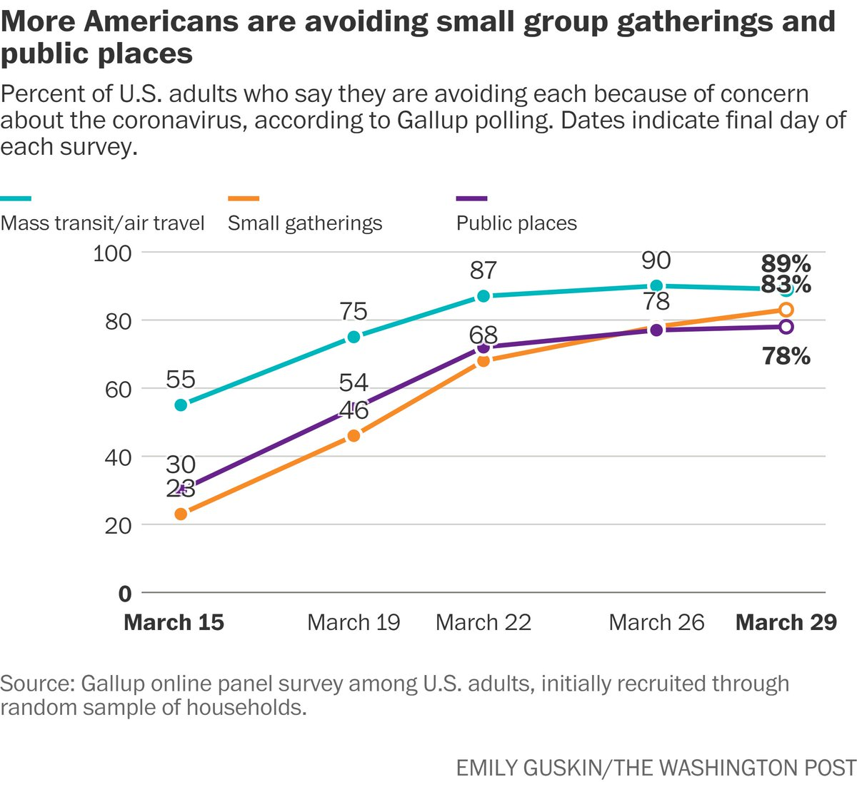 Americans have rapidly adopted social distancing practices, @GallupNews poll finds.