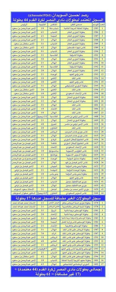 44 17 الصرامي يقدم قصة 61 بطولة نصراوية سعودى سبورت