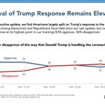 Image for the Tweet beginning: UPDATE: Americans are still split