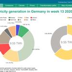 Image for the Tweet beginning: German net public power generation