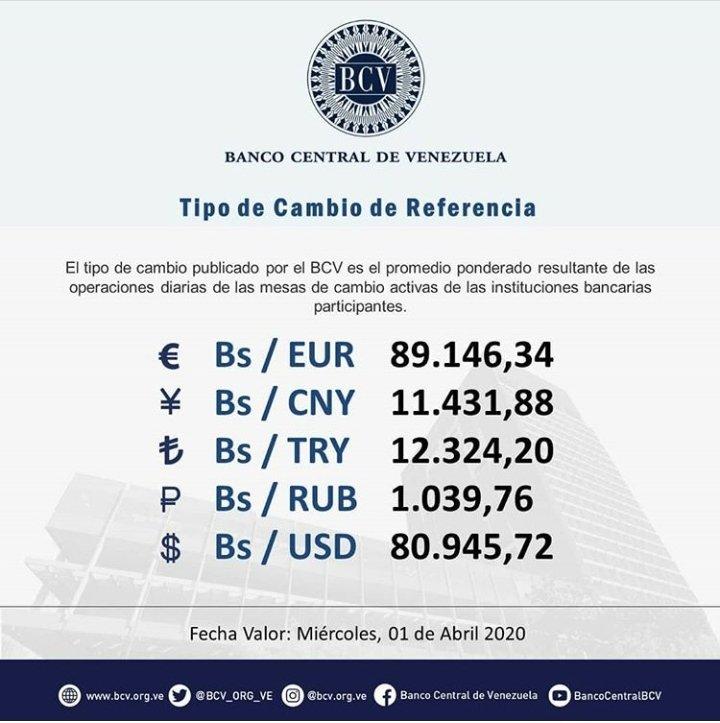 #DeInterés || El tipo de cambio publicado por el BCV es el promedio ponderado de las operaciones de las mesas de cambio en las instituciones bancarias. Al cierre de la jornada del martes 31-03-2020, los resultados son:  #MercadoCambiario #BCV #01Abr @BCV_ORG_VEpic.twitter.com/2xEnmjTWsN