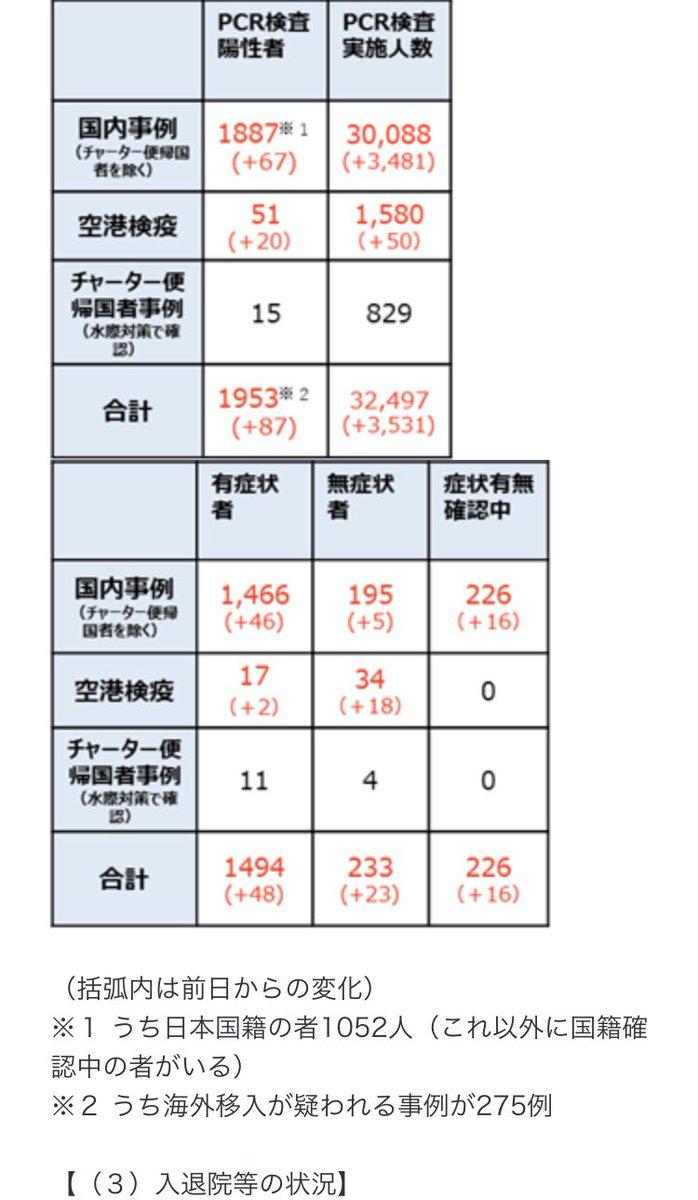 "I love JAPAN on Twitter: ""厚労省発表の感染者数 3/26 日本国籍+35 ..."