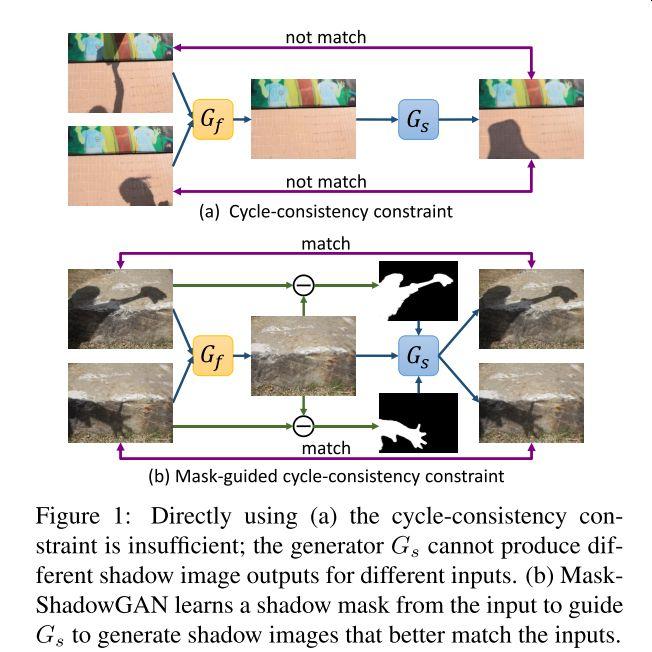 影画像と影なし画像のペアじゃないデータから学習し、影除去する初の試み。基本CycleGANなのだが、入力の影画像から影マスクの生成を学習し、そのマスクを利用し影なし画像から影画像を生成することでCycle-Consistencyを維持する。結構、汎用的な考え方なので有用だと思う。