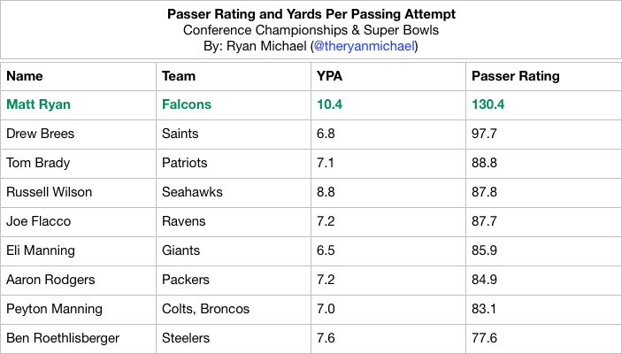 Passer Rating and YPA in NFC/AFC Championship Games & Super Bowls  #MattRyan = 130.4  #DrewBrees = 97.7  #TomBrady = 88.8  #RussellWilson = 87.8  #AaronRodgers = 84.9  #PeytonManning = 83.1  #BenRoethlisberger = 77.6  More quarterbacks below pic.twitter.com/XVjg4sl0AW