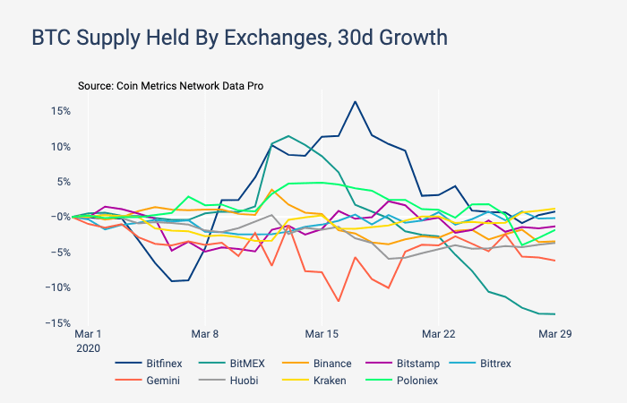 #btc supply held by exchanges. #cryptocurrencies #CryptoNews pic.twitter.com/7pwzqQ7OXu