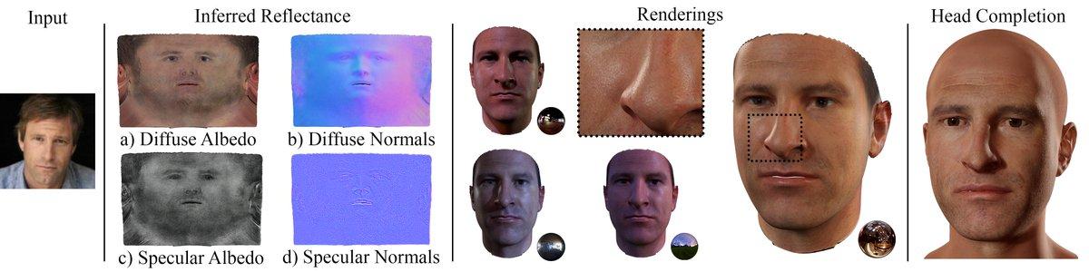 一枚の顔画像からのレンダリング可能な3Dモデルの構築。僕もやりたいけど高品質キャプチャデータがないと手も足も出ない…。AvatarMe: Realistically Renderable 3D Facial Reconstruction