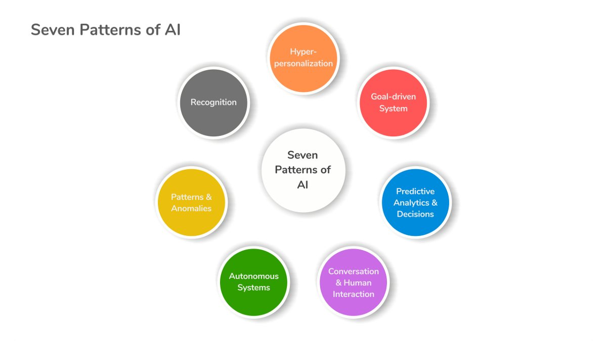 The Seven Patterns of Artificial Intelligence https://bit.ly/3dtqK6T #naturallanguageprocessing #signalprocessing #speechrecognition #audiopic.twitter.com/pzgBued2ze