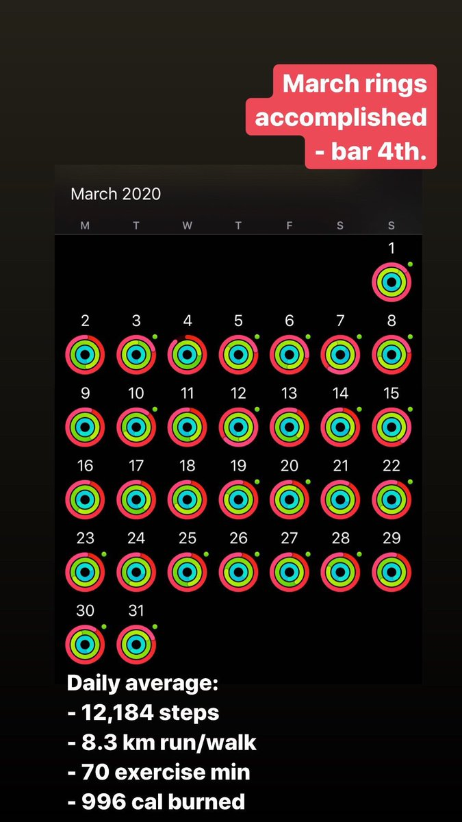 Due to #MCO, stats went down. Nevertheless, exercise must continue as usual. Burpees to substitute running. #StayAtHome #AppleWatchpic.twitter.com/7yO8GeEYpC