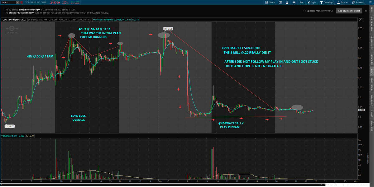 A loss is a lesson learned.  Really disappointed but must be honest. $TOPS got me this time @ around (54%) postion size but I got her last time a few summers ago.  A pick that always is a fantastic play when criteria meets  Fuck it  move on. Aloha @timothysykes  @StocksToTrade <br>http://pic.twitter.com/Wryp6C0pl4