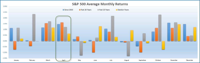 Средна месечна доходност на S&P 500