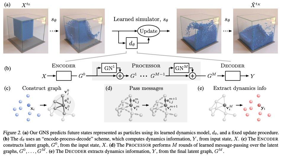 Graph Neural Network(GNN)を使って、液体等の物理シミュレーションを高精度にできるフレームワークを提案。近傍の粒子に対してGNNを適用して次の時刻の粒子の運動を予測させる。ハイパーパラメータの選択に対して頑健性もある。動画がすごい↓