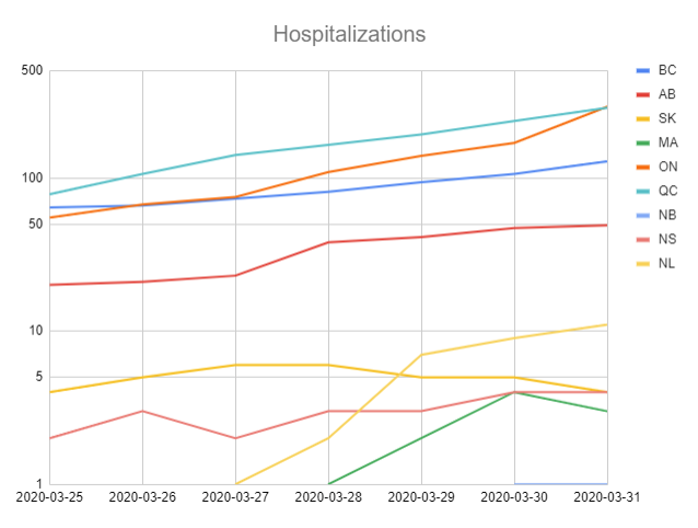 #COVID19 update for #Canada : Hospitalizations as of March 30: BC: 128 AB: 49 SK: 4 MAN: 3 ON: 291 QC: 286 NB: 1 NS: 4 NL: 11 1/x pic.twitter.com/Q4oxUfTzCs