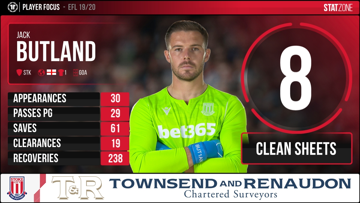👊 @JackButland_One has conceded only two goals in his last four appearances for #SCFC - claiming two clean sheets in the process. Here are the keepers stats from this season so far. 👇 #EFL