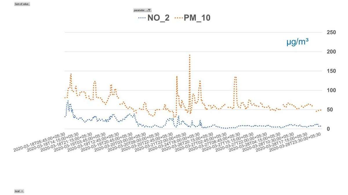 Vehicular & overall emissions in Mumbai hv come down by half after 1st week of #lockdown  (see NOx & PM trend below), way below limit set by Indian standard   What do disruptions like these hold 4 #cleanair  in future?   Follow @ciicesd s Cleaner Air - Better Life & join d movement
