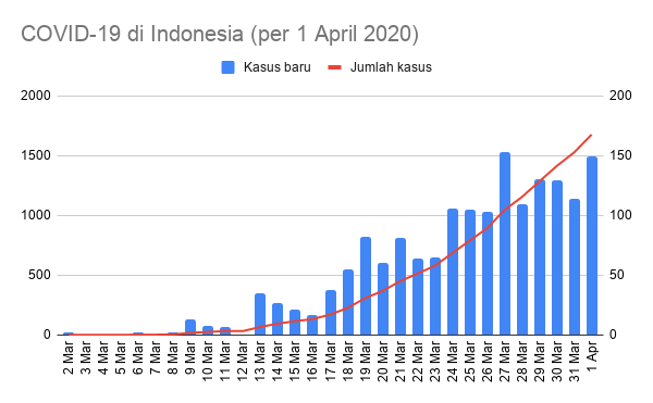 Kawalcovid19 Twitterren Sebaran 149 Kasus Baru Covid 19 Di Indonesia Pada Tanggal 1 April 2020 Jakarta 62 Jabar 21 Sulsel 15 Banten 11 Jateng 11 Jatim 11 Bali 6 Diy 5 Ntb 2 Sumut 2 Kalbar 1 Kaltim 1 Sulut 1