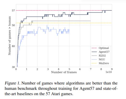 57種類のアタリゲーム上で、Agent57と最先端の手法のトレーニングを通じて、アルゴリズムが人間のベンチマークよりも優れているゲーム数論文:Agent57: Outperforming the Atari Human Benchmark