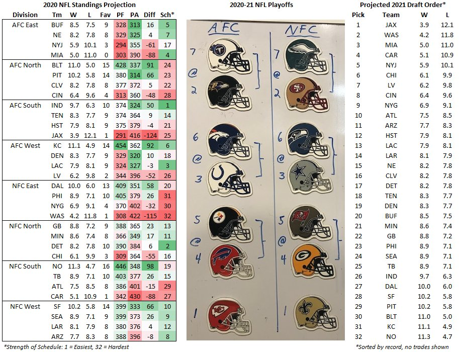 Mike Clay On Twitter My Wincraftinc Magnet Board Is Expired But That Won T Slow Me Down Early Run Of 2020 Nfl Standings And Playoff Projections As Well As Projected 2021 Draft