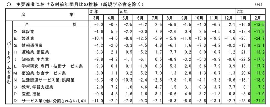 一般職業紹介状況令和2年2月度有効求人倍率1.45%新規求人数前年同月比合計:-11.2%求人数の減少が多い業界製造:-24.7%サービス業:-21.0%求人数の減少が少ない業界医療・福祉:-7.0%教育:-7.3%輸入関連・店舗系のビジネスは求人への影響が出始めてますね