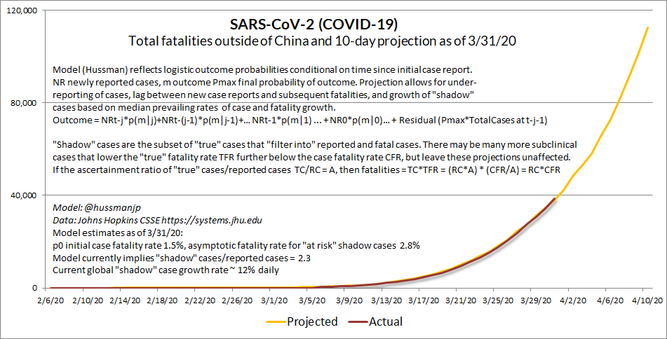 "1/3 Update 3/31/00  #SARSCoV2 ( #COVID19) 10-day projections. My bootstrap model captures lags w/logistic outcome probabilities, and allows for asymptomatic / subclinical cases, with a subset of ""shadow"" cases contributing to reported cases and fatalities. First, global ex-China.."