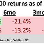 Image for the Tweet beginning: Bitcoin's long-term returns still look