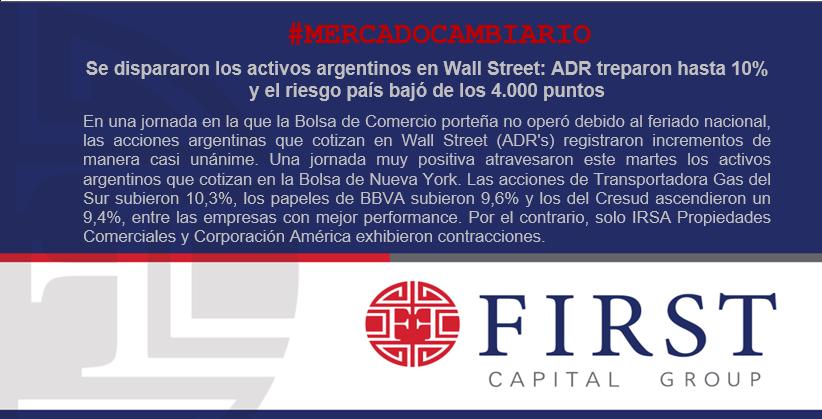 #MercadoCambiario  Se dispararon los activos argentinos en Wall Street: ADR treparon hasta 10% y el riesgo país bajó de los 4.000 puntos pic.twitter.com/QdHabdvFKI