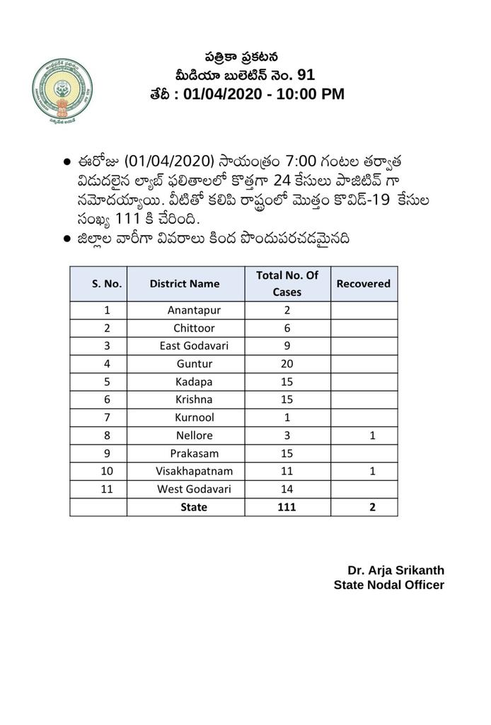 With 67 New cases in 24 hours  #AndhraPradesh #Corona cases total 111 Here is the break up of districts wise cases  #Guntur (20) #Kadapa #Krishna #Praksasam #West Godavari affected vry much followed by  #Vizag & #EastGodavari pic.twitter.com/lW5qoOtb7G
