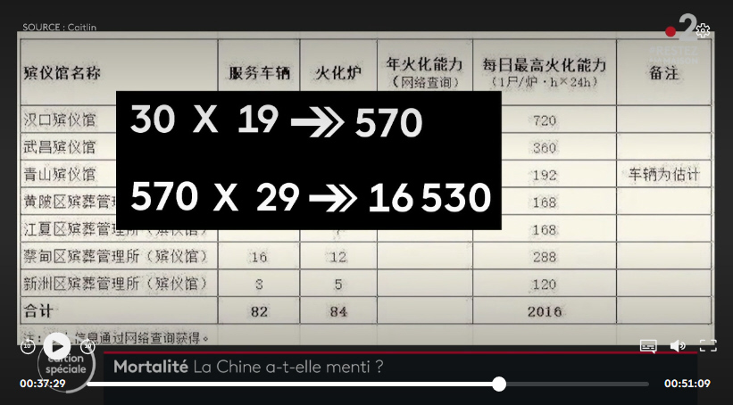 France2 took crematorium numbers in Wuhan to show deaths at least 120k in February alone. 30 cremations / hour, 19 hours / day, 29 days = 16k for just one crematorium. There are 8 in Wuhan. Also endless truckloads of urns delivered and now endless lines of relatives retrieving. <br>http://pic.twitter.com/WRS3dqF5SO