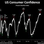 Image for the Tweet beginning: Stocks never bottomed near peak