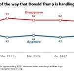 Image for the Tweet beginning: By 10 points, more Americans