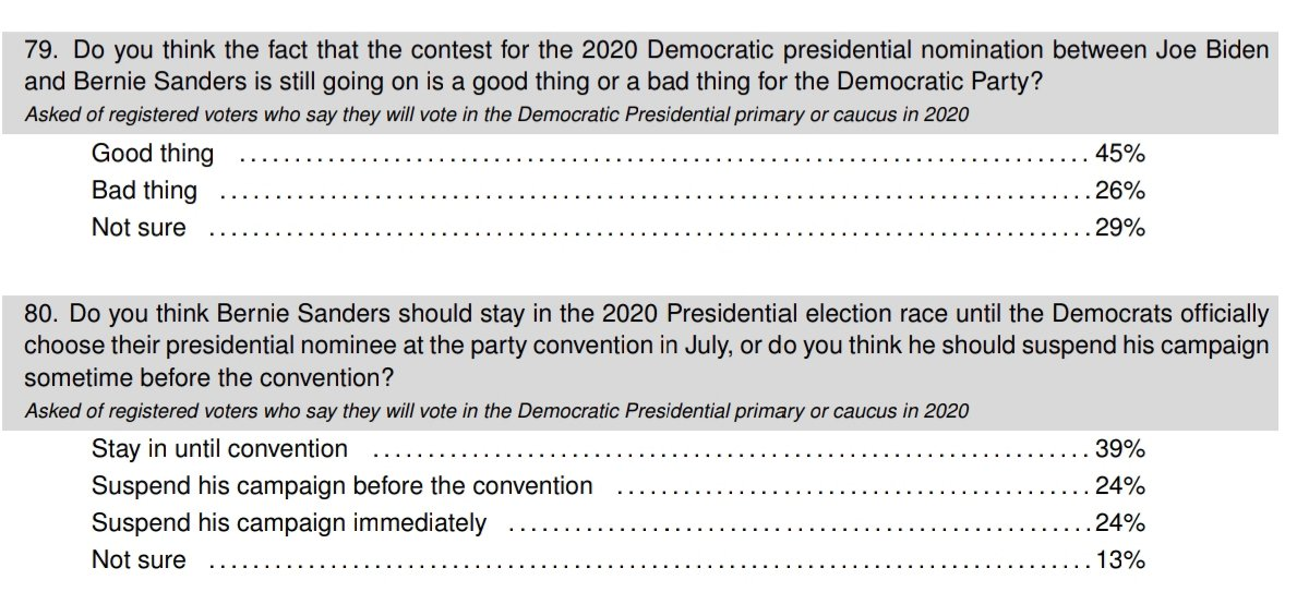 According to YouGov majority of Democrats think Bernie Sanders should stay in this race AND they believe Bernie's presence in this race is a good thing  Dont let the shameless neoliberal oligarchs like Whoopi Goldberg fool you with their propaganda