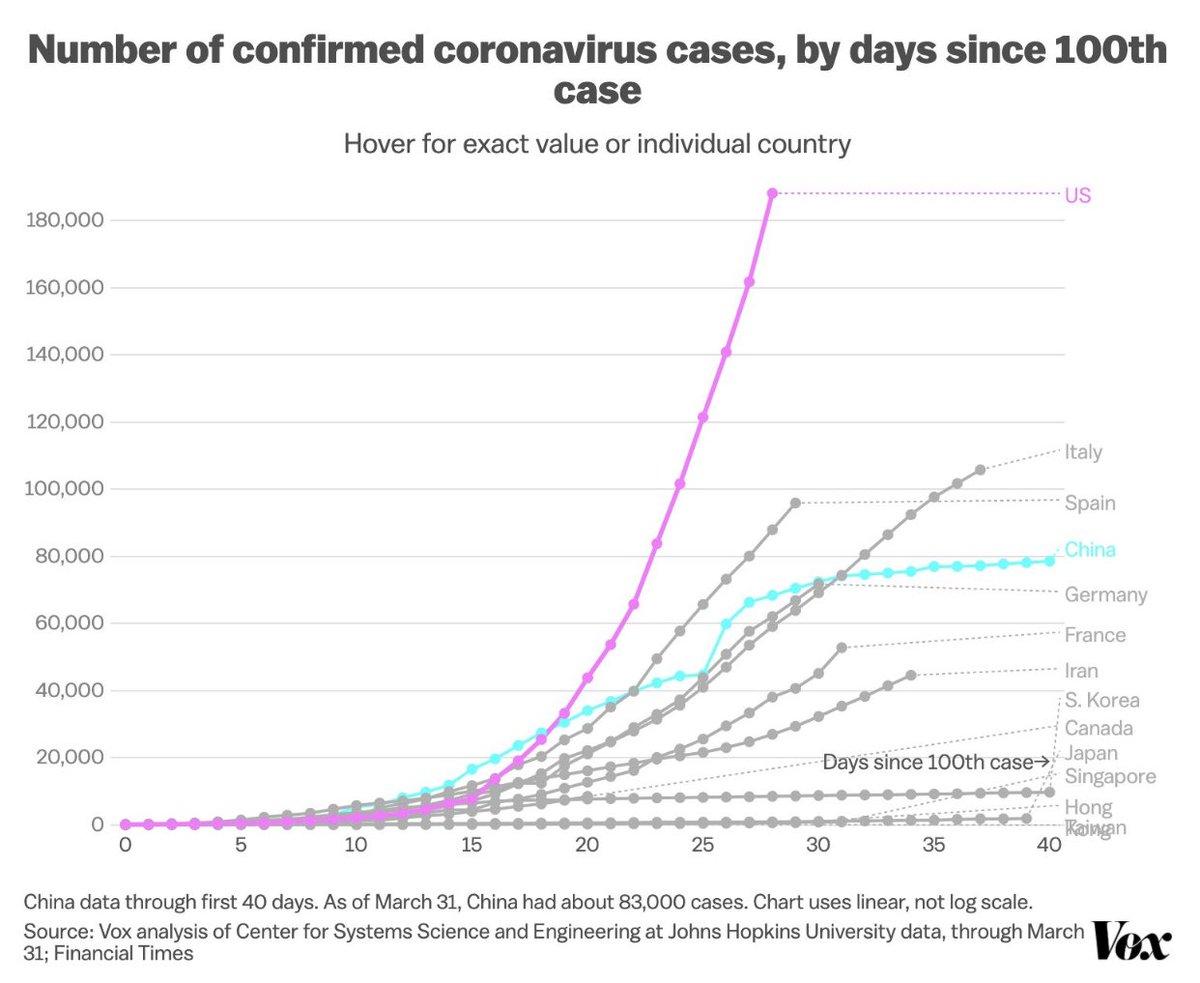 Karl Lauterbach On Twitter Die Graphik Zeigt Anschaulich Die Entwicklung Der Pandemie In Tagen Nach Dem 100 Fall Man Erkennt Auf Welche Spektakulare Katastrophe Die Usa Zusteuern Die Arzte In Den Kliniken