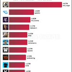 Image for the Tweet beginning: This week's Top 10 Twitch