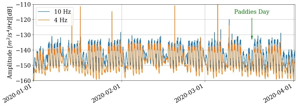 test Twitter Media - Seismic ground vibrations recorded at INSN station DSB in the Dublin mountains are much lower since stricter lockdown last weekend @DIAS_Dublin @GeolSurvIE @seismotom @Luke_Drury @MTsekhmistrenko. Vibration levels on weekdays now similar to average Saturdays. https://t.co/UZiEoMPiJi