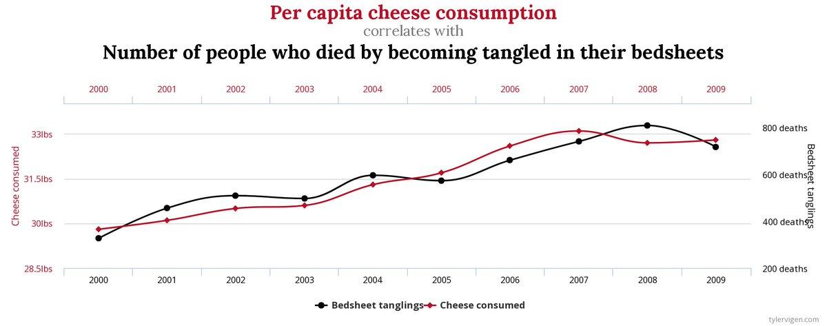 test Twitter Media - @RobertoBurioni @dario_pelizzari @emmevilla @Cartabellotta Ecco la terribile verità sul nesso tra il consumo di formaggio e la morte per strangolamento da coperte.  (https://t.co/JRkQNJDFKE) https://t.co/Y1NnJ8ZPSs