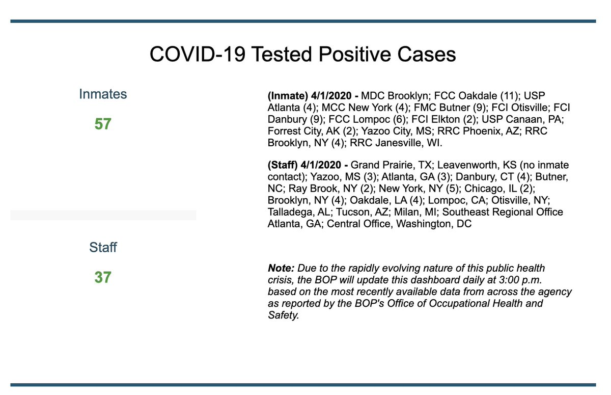 BOP now confirming: -57 inmates positive w/ COVID-19 nationwide, and they are not testing those who are sick but not hospitalized -37 staff positive at 15 facilities bop.gov/coronavirus/