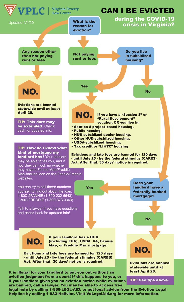 Wondering whether you can be evicted during the COVID-19 crisis in Virginia? See our flow chart.