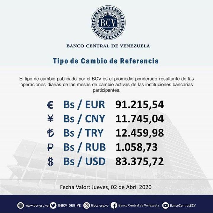 #DeInterés || El tipo de cambio publicado por el BCV es el promedio ponderado de las operaciones de las mesas de cambio en las instituciones bancarias. Al cierre de la jornada del miércoles 01-04-2020, los resultados son:  #MercadoCambiario #BCV #02Abr @BCV_ORG_VEpic.twitter.com/6RtJWLz329