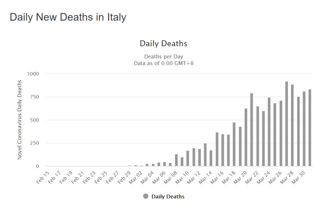Untrue to say that in Italy & Spain each day brings fewer deaths. Please stop drawing conclusions from visual inspection of tiny charts and do some in-depth analysis. pic.twitter.com/zpzz4KnZuR